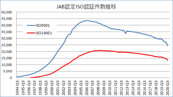 JAB認定ISO認証件数推移